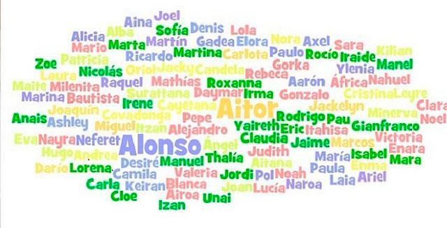 ¿Sabes cuál es el nombre más usado a nivel mundial?